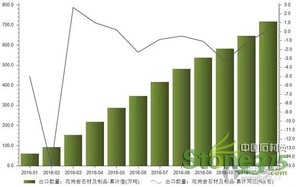 中国石材花岗岩出口统计